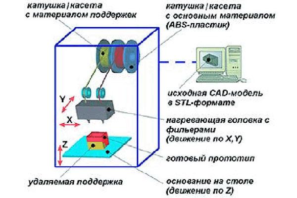 Схема работы FDM-принтера